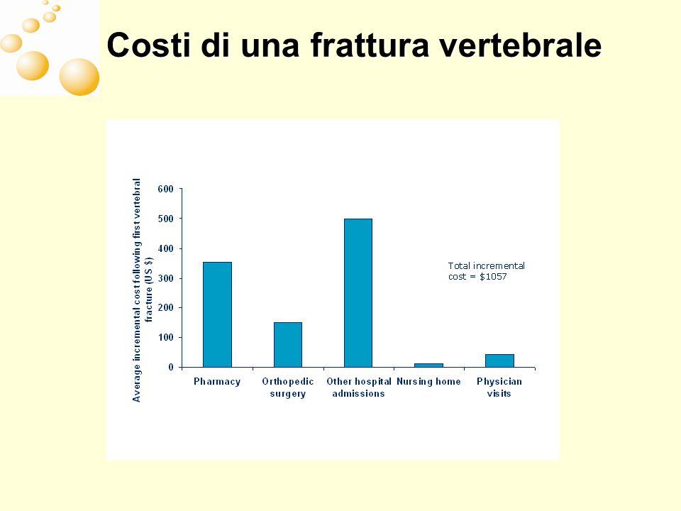 Costi di una frattura vertebrale