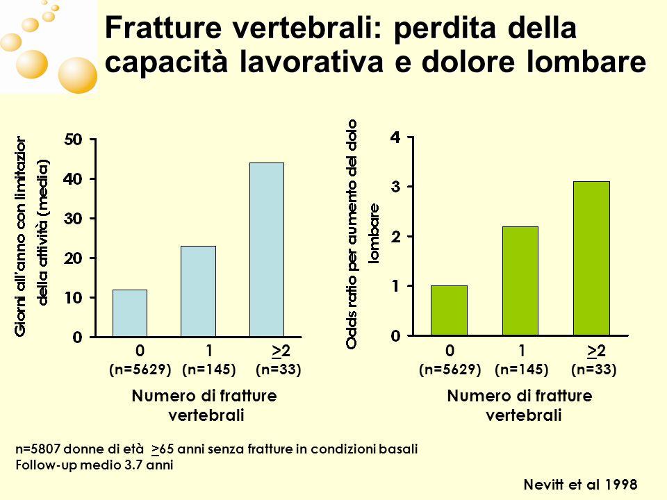Numero di fratture vertebrali Numero di fratture vertebrali