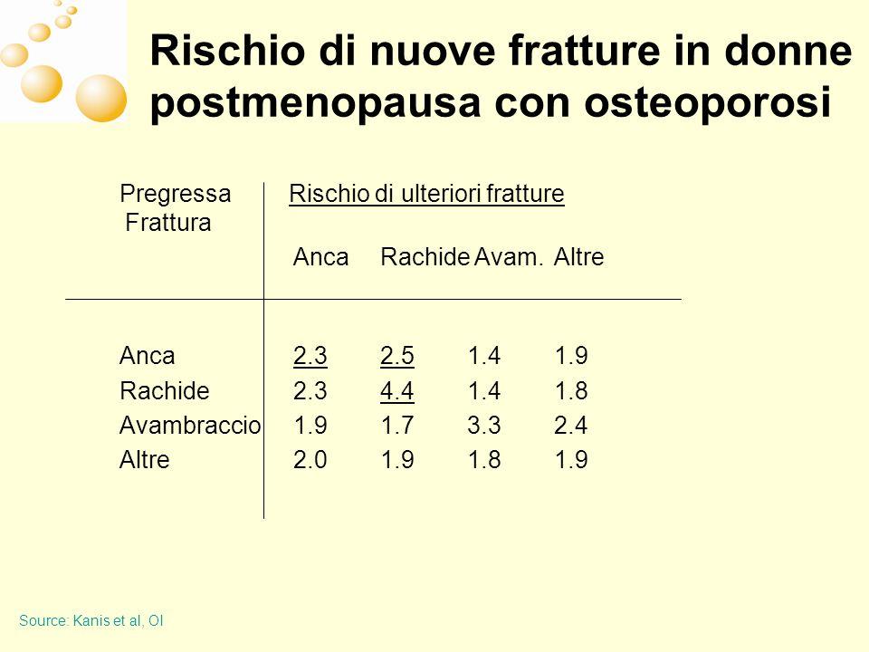 Rischio di nuove fratture in donne postmenopausa con osteoporosi