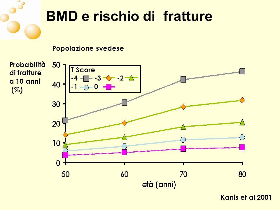 BMD e rischio di fratture