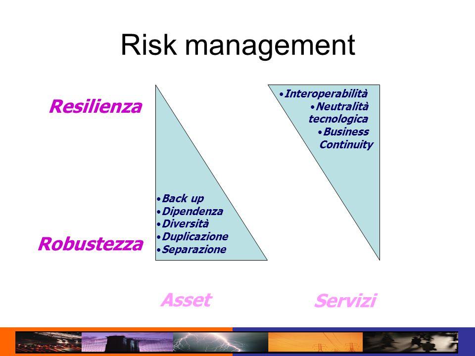Risk management Resilienza Robustezza Asset Servizi Interoperabilità