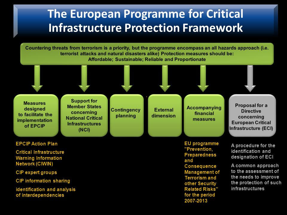 The European Programme for Critical Infrastructure Protection Framework