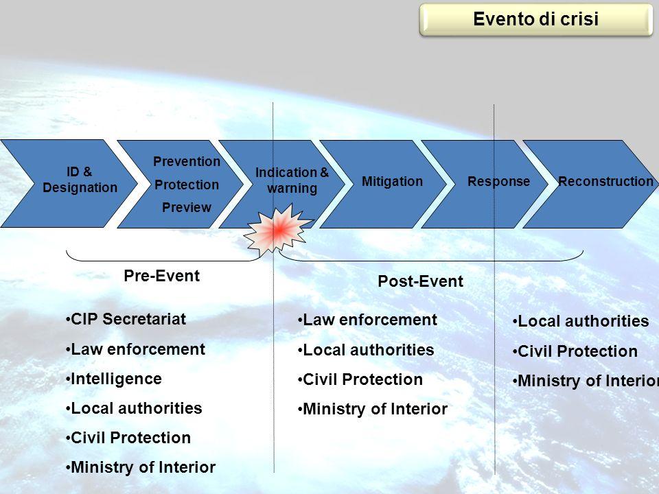 Evento di crisi Pre-Event Post-Event CIP Secretariat Law enforcement