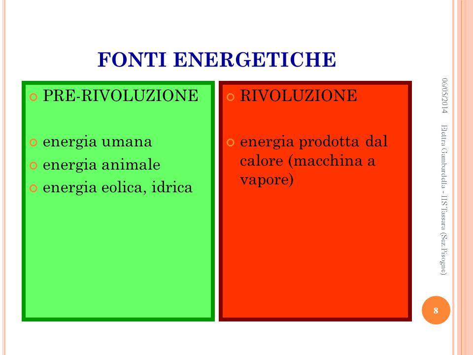 FONTI ENERGETICHE PRE-RIVOLUZIONE energia umana energia animale