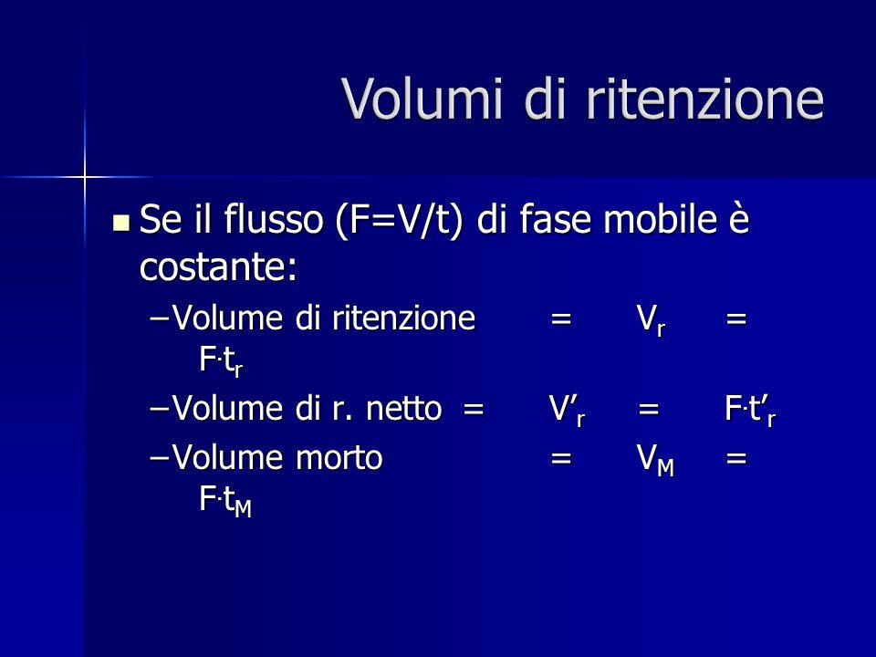 Volumi di ritenzione Se il flusso (F=V/t) di fase mobile è costante: