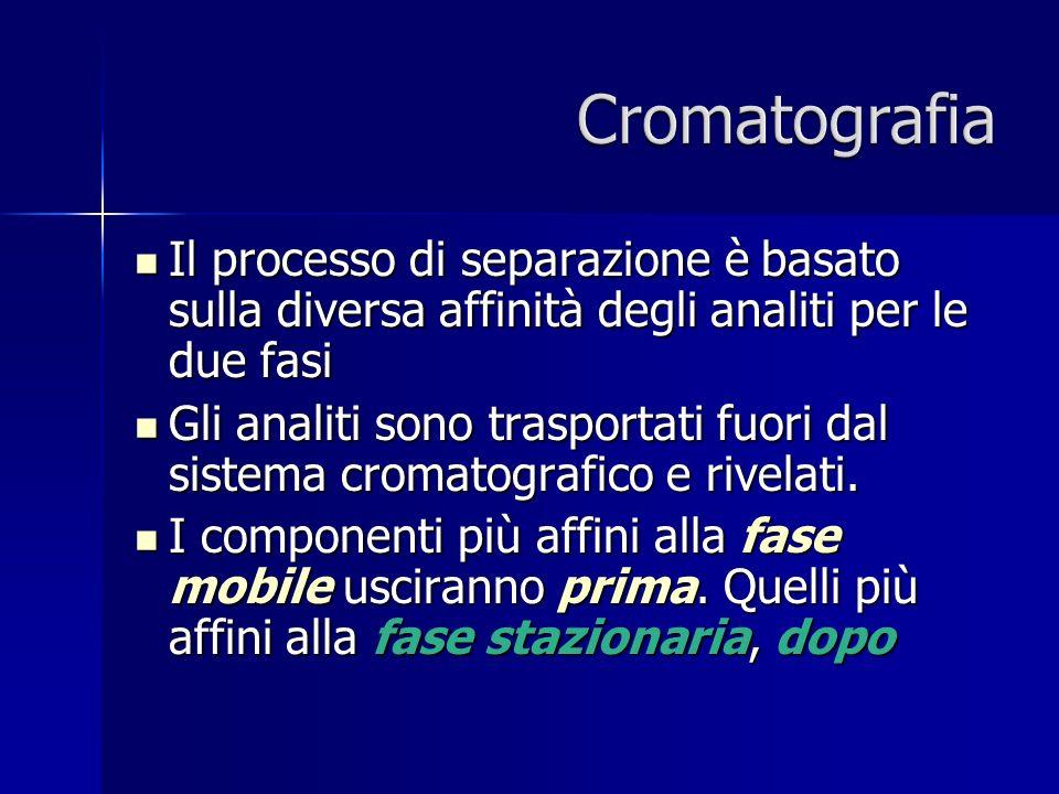 Cromatografia Il processo di separazione è basato sulla diversa affinità degli analiti per le due fasi.