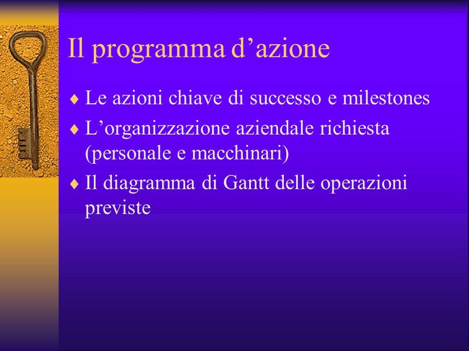 Il programma d'azione Le azioni chiave di successo e milestones