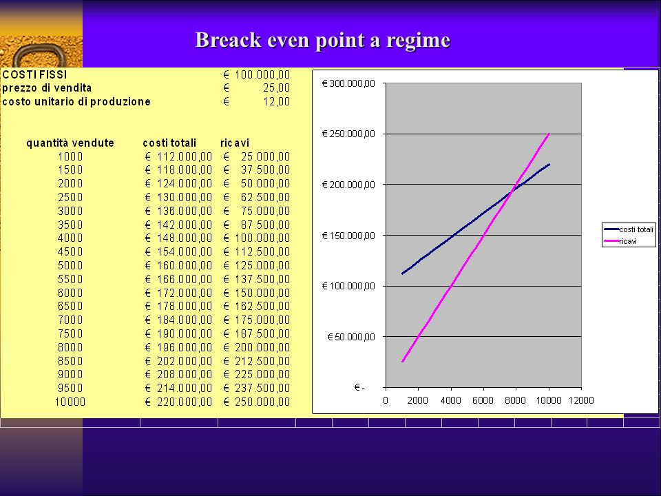 Breack even point a regime