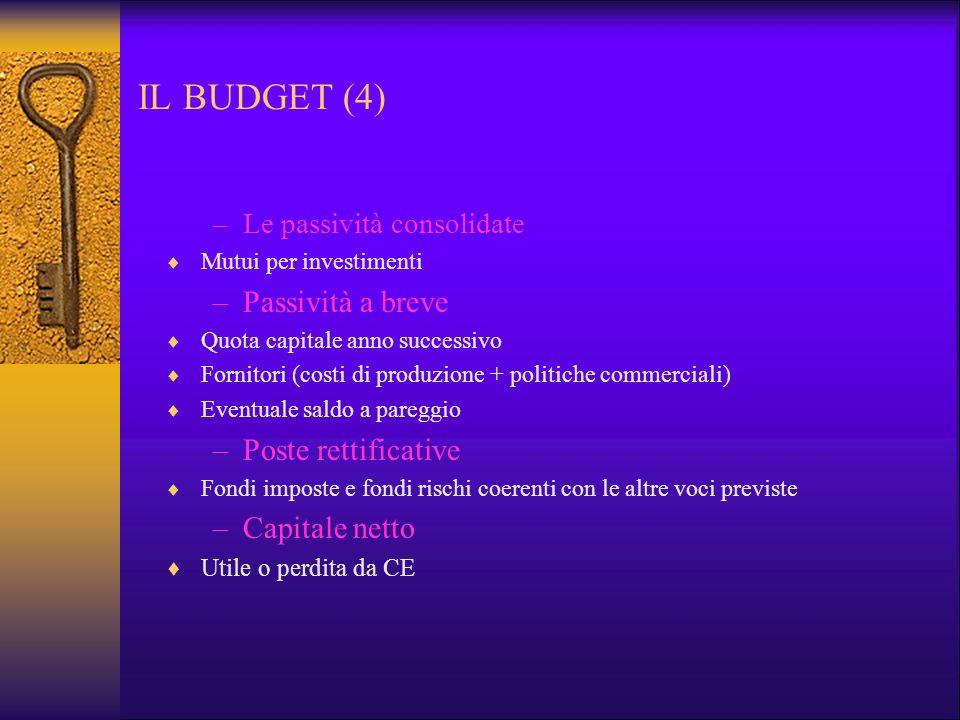 IL BUDGET (4) Passività a breve Poste rettificative Capitale netto