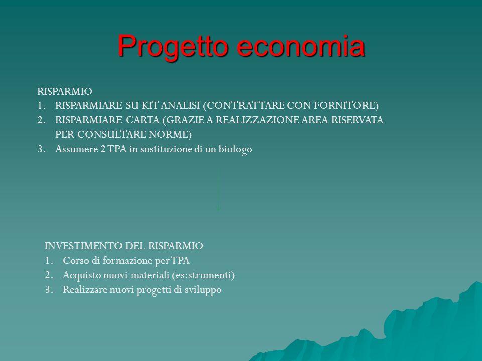 Progetto economia RISPARMIO