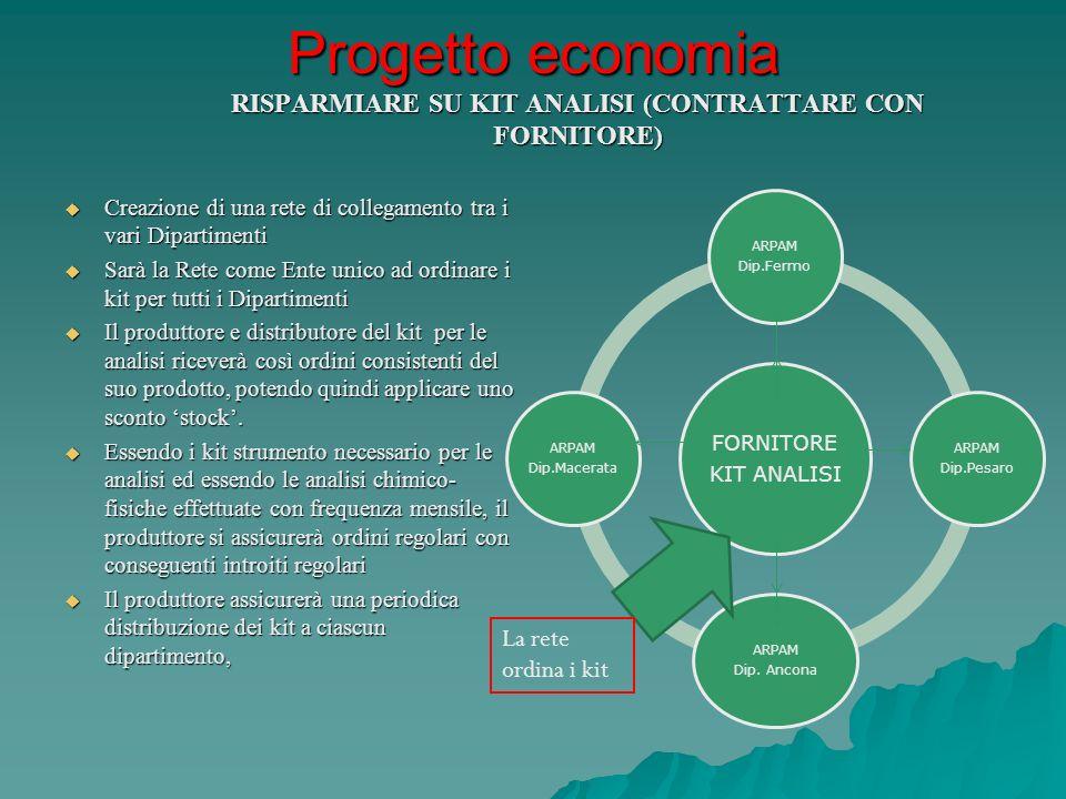Progetto economia RISPARMIARE SU KIT ANALISI (CONTRATTARE CON FORNITORE)
