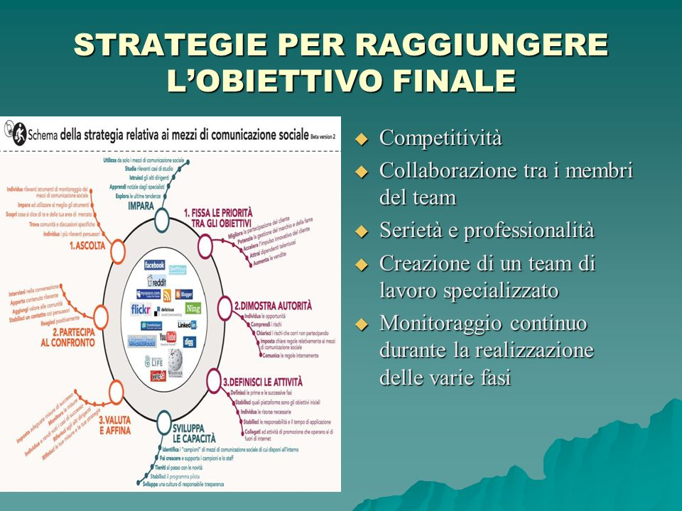 STRATEGIE PER RAGGIUNGERE L'OBIETTIVO FINALE