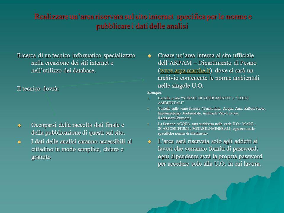 Realizzare un'area riservata sul sito internet specifica per le norme e pubblicare i dati delle analisi
