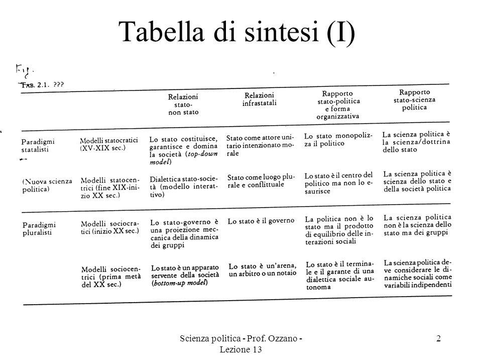 Scienza politica - Prof. Ozzano - Lezione 13