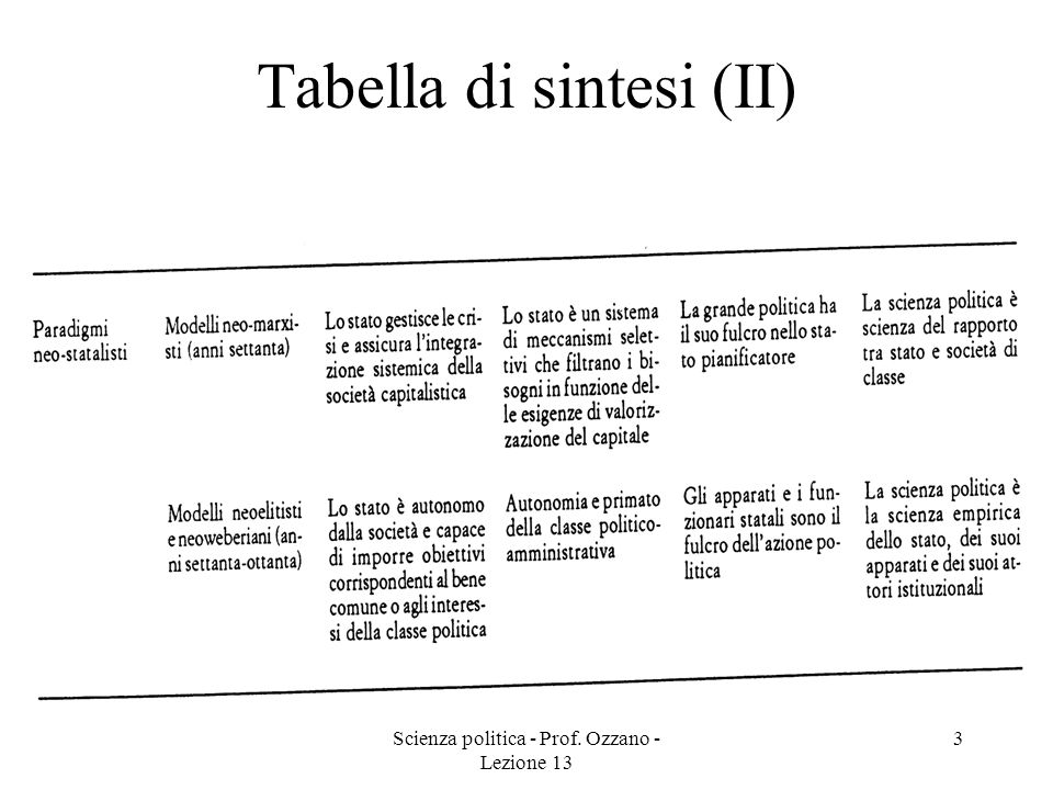 Tabella di sintesi (II)