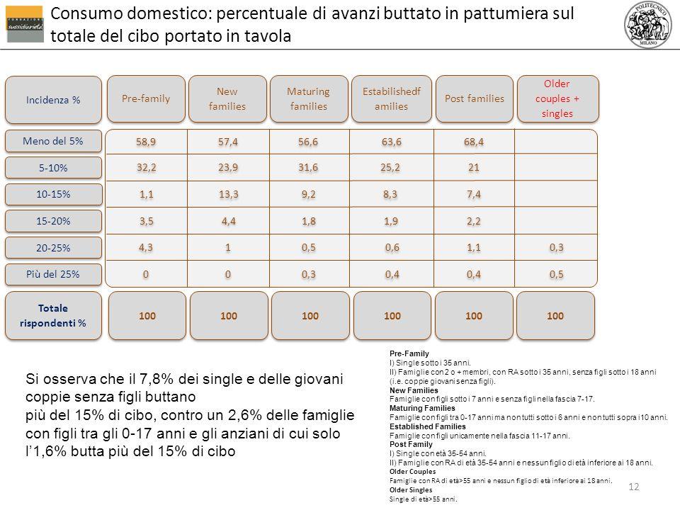 Consumo domestico: percentuale di avanzi buttato in pattumiera sul totale del cibo portato in tavola