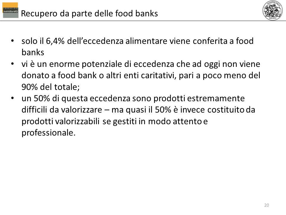 Recupero da parte delle food banks