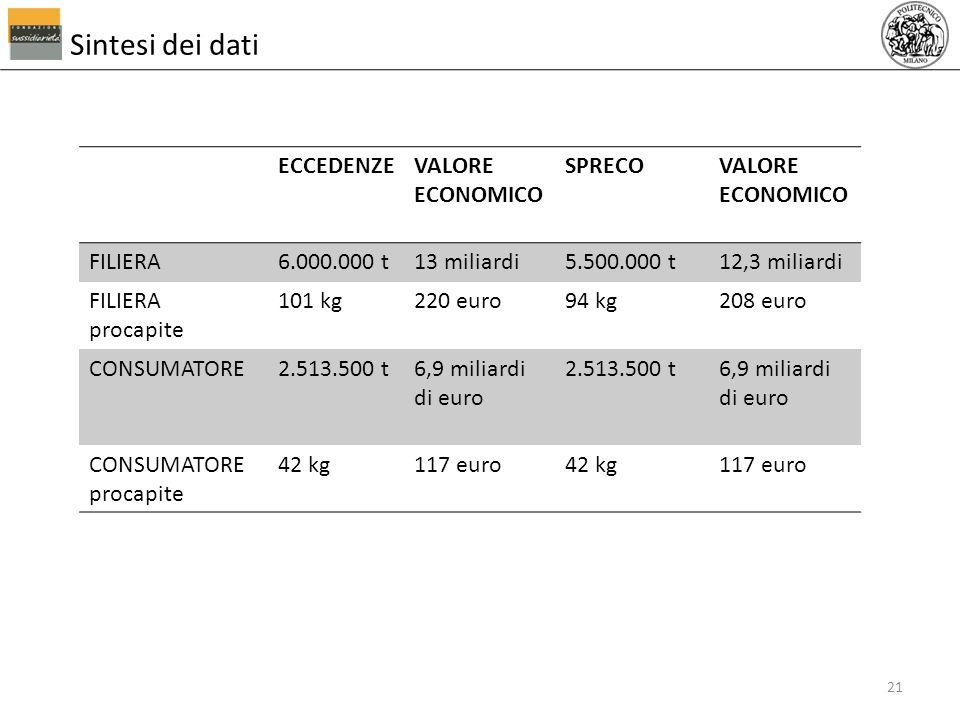 Sintesi dei dati ECCEDENZE VALORE ECONOMICO SPRECO FILIERA 6.000.000 t