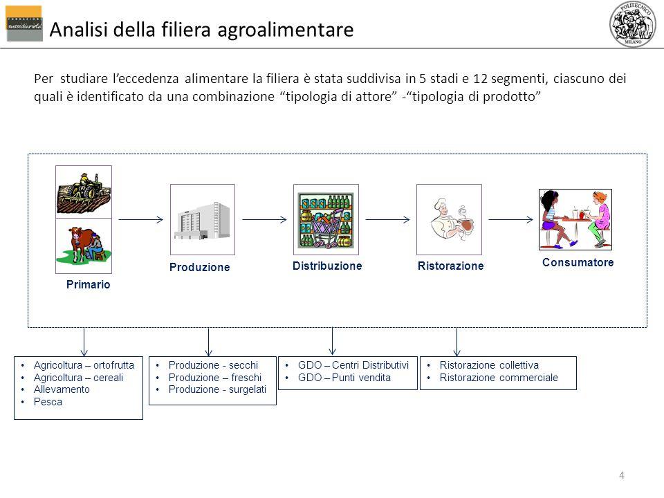 Analisi della filiera agroalimentare