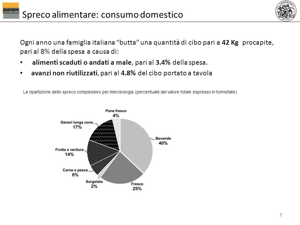 Spreco alimentare: consumo domestico