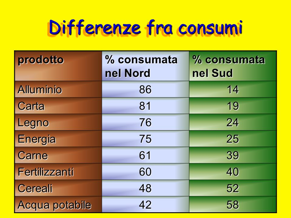 Differenze fra consumi