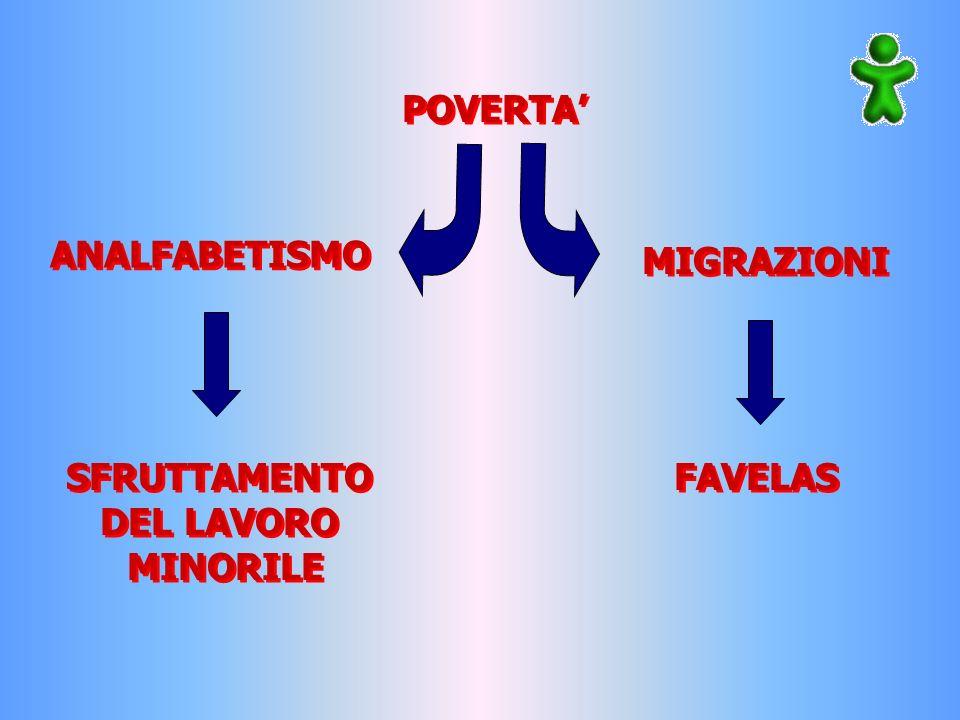 POVERTA' ANALFABETISMO MIGRAZIONI SFRUTTAMENTO DEL LAVORO MINORILE FAVELAS