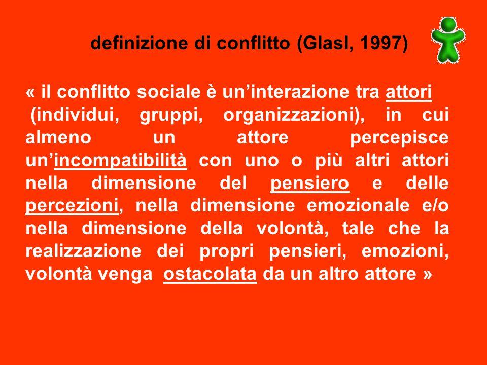 definizione di conflitto (Glasl, 1997)