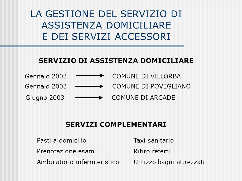 SERVIZIO DI ASSISTENZA DOMICILIARE SERVIZI COMPLEMENTARI
