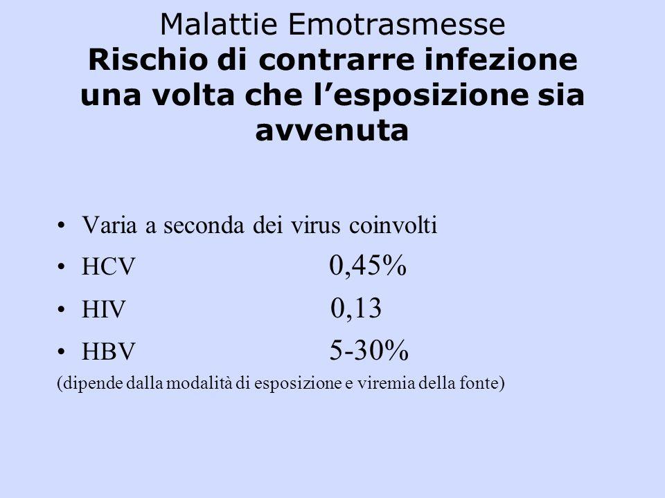 Malattie Emotrasmesse Rischio di contrarre infezione una volta che l'esposizione sia avvenuta