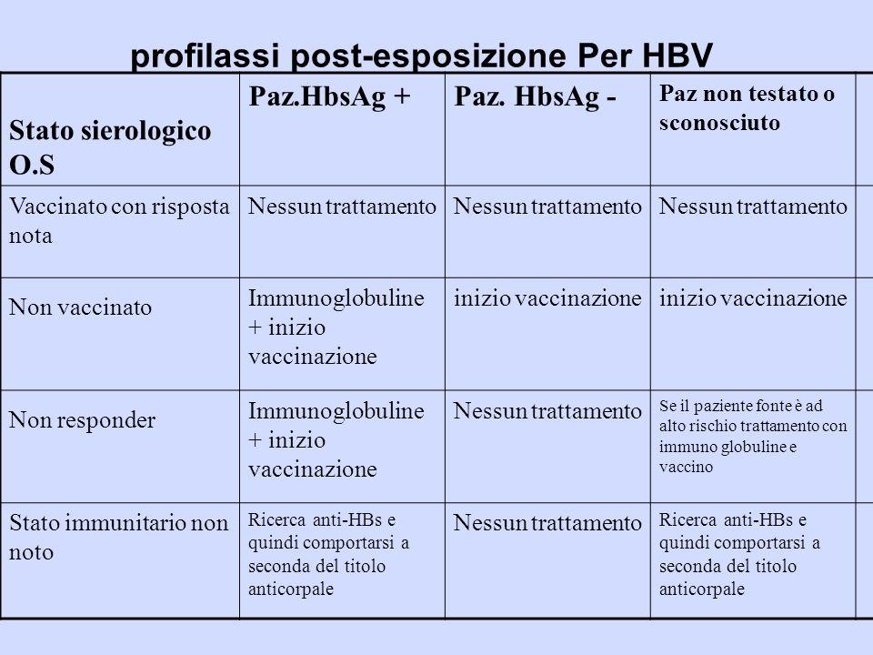 profilassi post-esposizione Per HBV