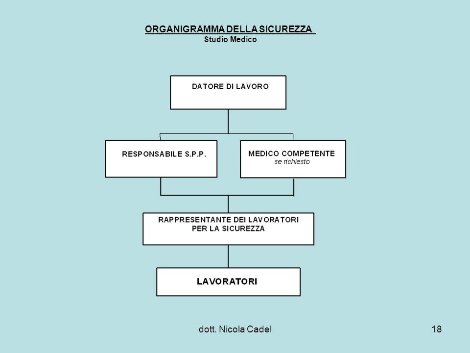 ORGANIGRAMMA DELLA SICUREZZA