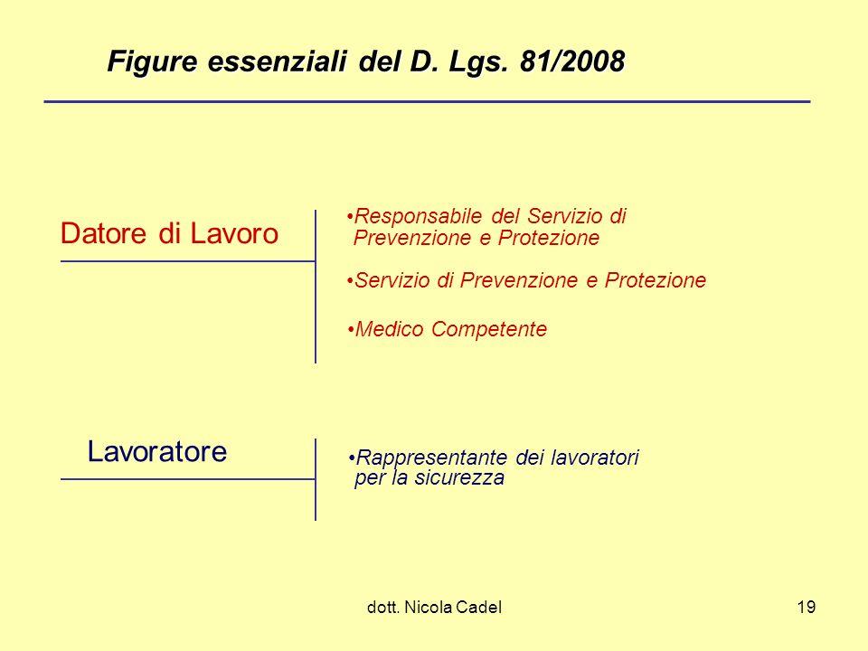 Figure essenziali del D. Lgs. 81/2008
