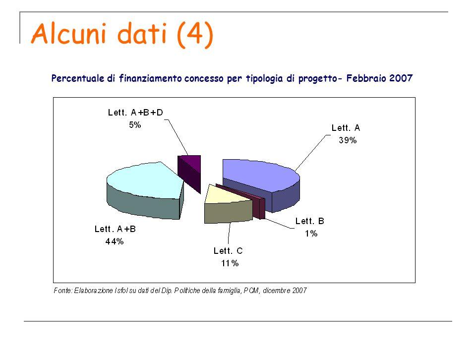 Alcuni dati (4) Percentuale di finanziamento concesso per tipologia di progetto- Febbraio 2007