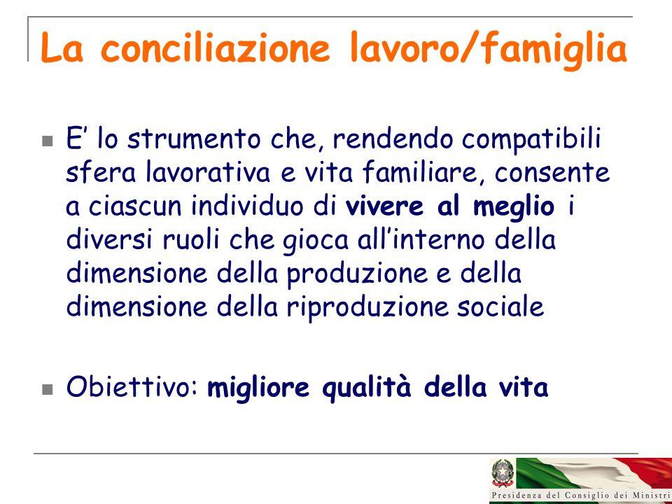 La conciliazione lavoro/famiglia