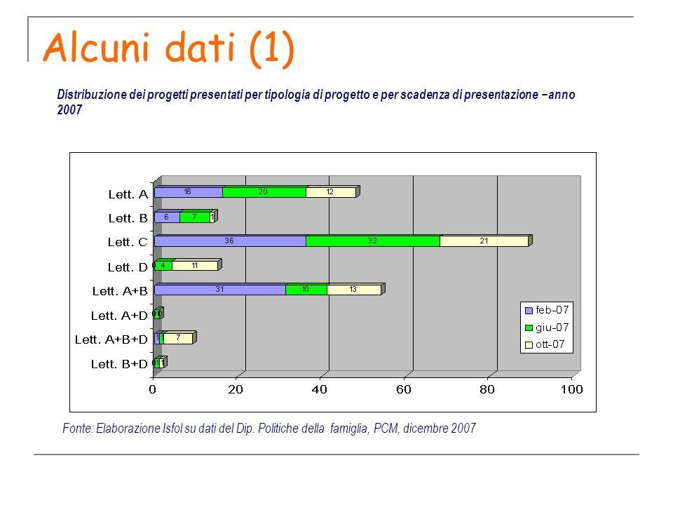 Alcuni dati (1) Distribuzione dei progetti presentati per tipologia di progetto e per scadenza di presentazione – anno 2007.