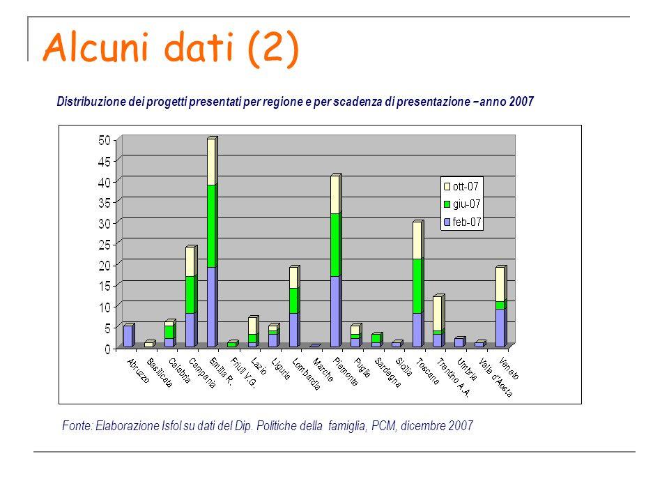 Alcuni dati (2) Distribuzione dei progetti presentati per regione e per scadenza di presentazione – anno 2007.