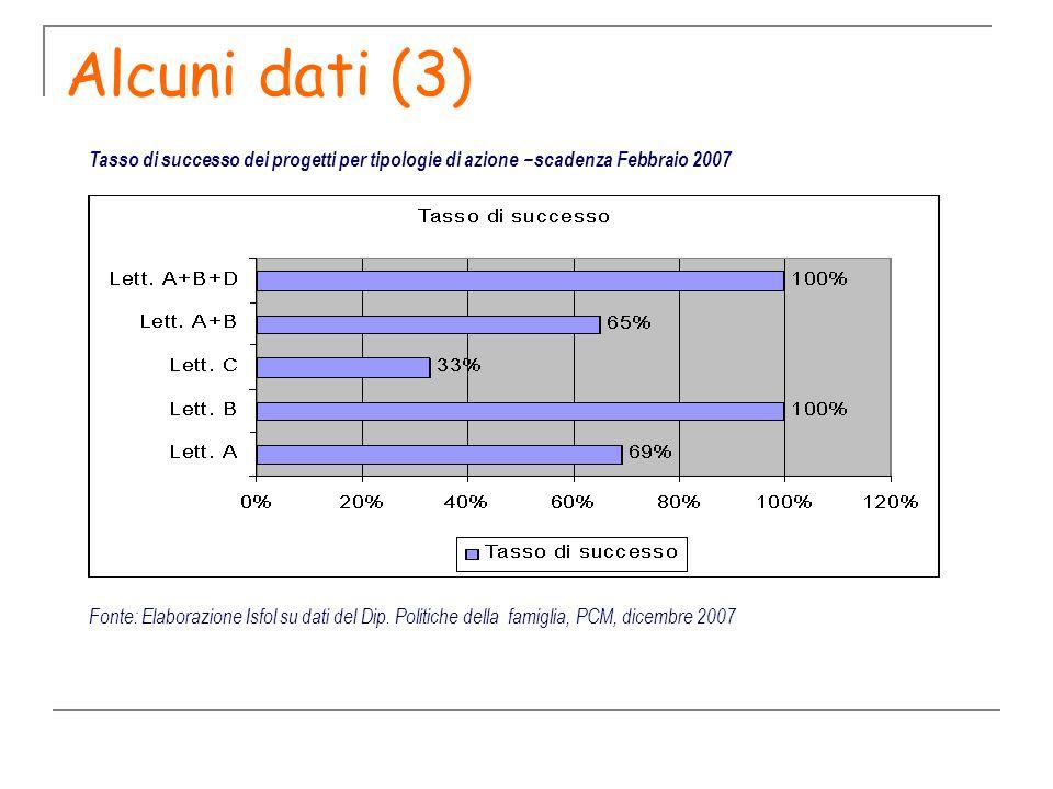 Alcuni dati (3) Tasso di successo dei progetti per tipologie di azione – scadenza Febbraio 2007.