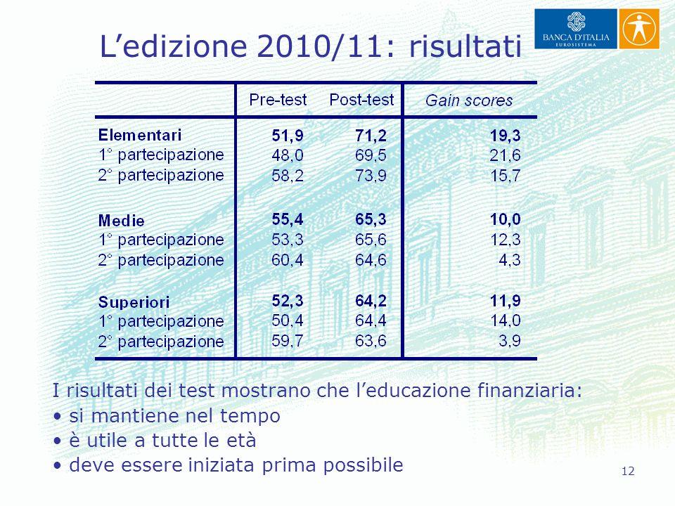 L'edizione 2010/11: risultati