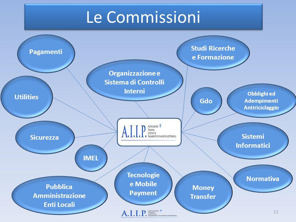 Le Commissioni Studi Ricerche e Formazione Pagamenti