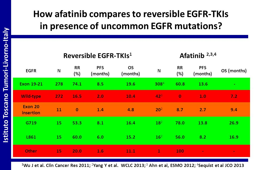 How afatinib compares to reversible EGFR-TKIs