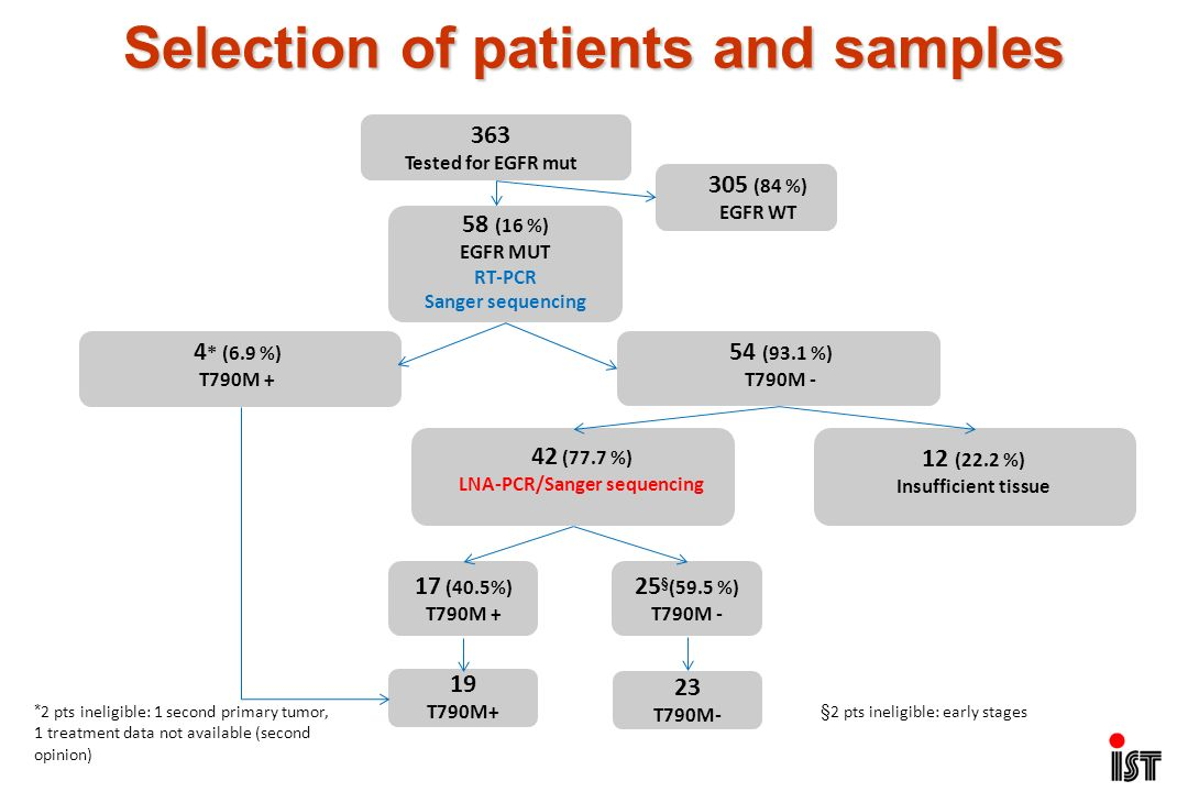 Selection of patients and samples LNA-PCR/Sanger sequencing