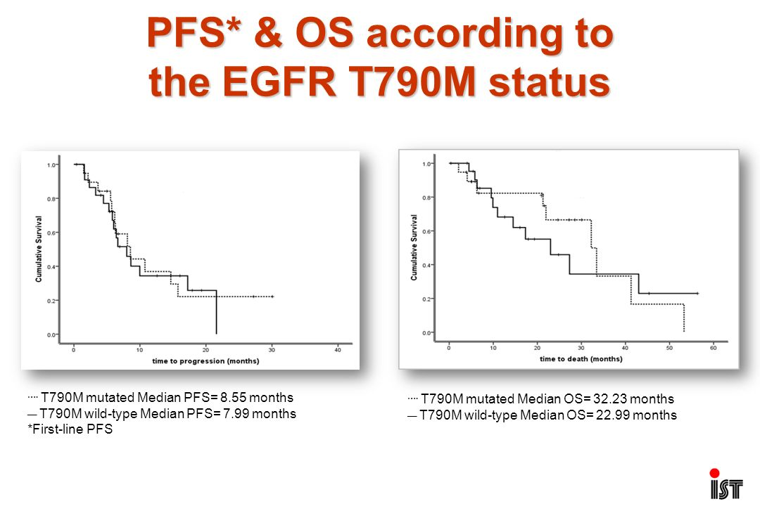 PFS* & OS according to the EGFR T790M status