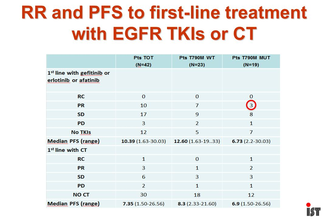 RR and PFS to first-line treatment with EGFR TKIs or CT