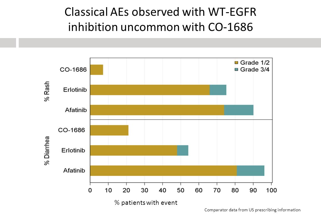 Classical AEs observed with WT-EGFR inhibition uncommon with CO-1686