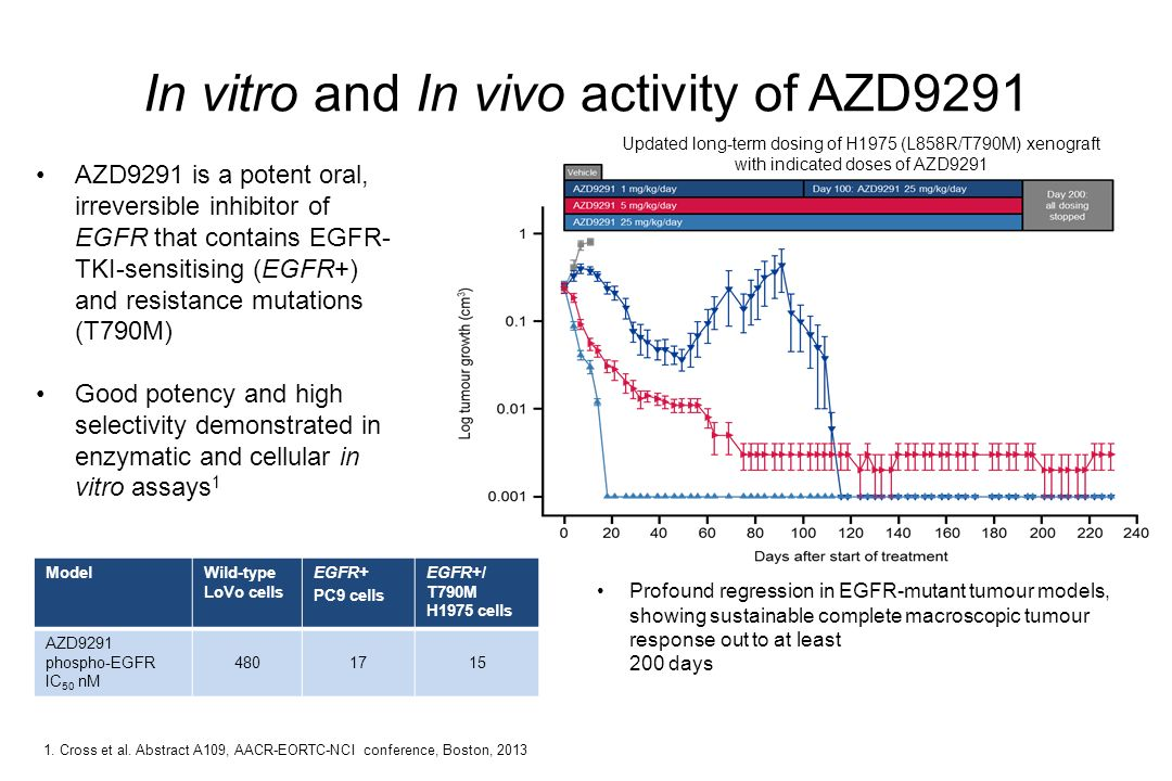 In vitro and In vivo activity of AZD9291