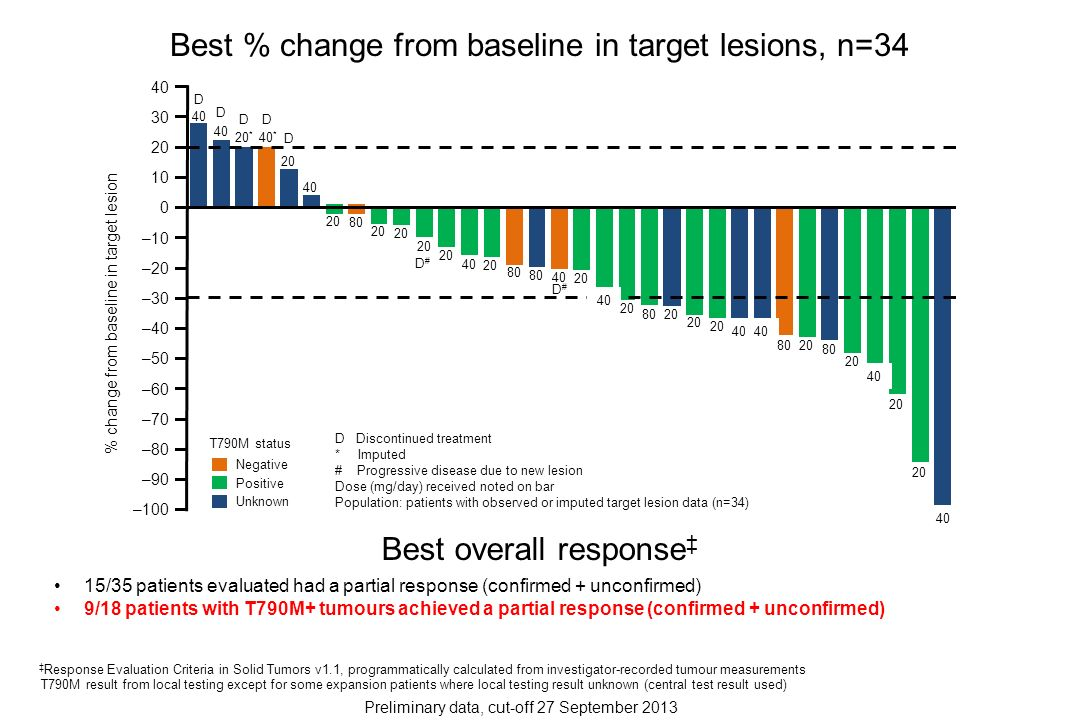 Best % change from baseline in target lesions, n=34
