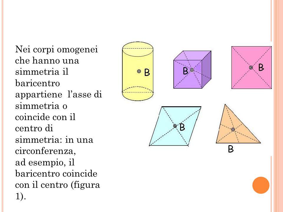 Nei corpi omogenei che hanno una simmetria il baricentro appartiene l'asse di simmetria o coincide con il centro di simmetria: in una circonferenza,