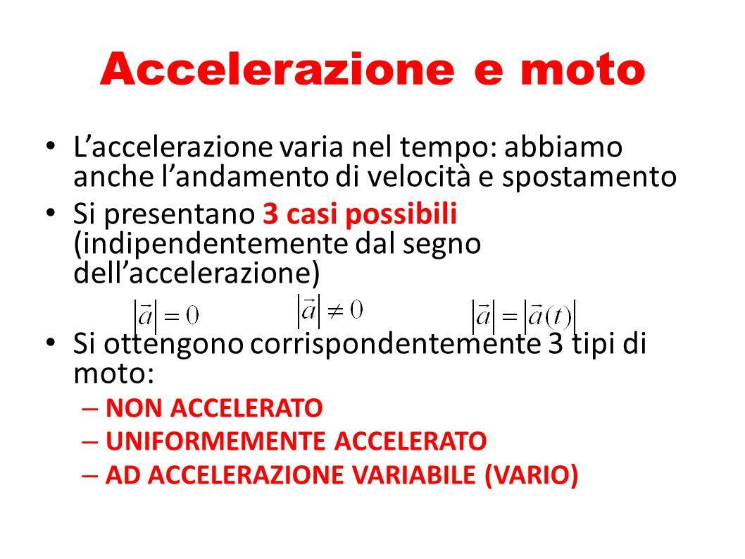 Accelerazione e moto L'accelerazione varia nel tempo: abbiamo anche l'andamento di velocità e spostamento.