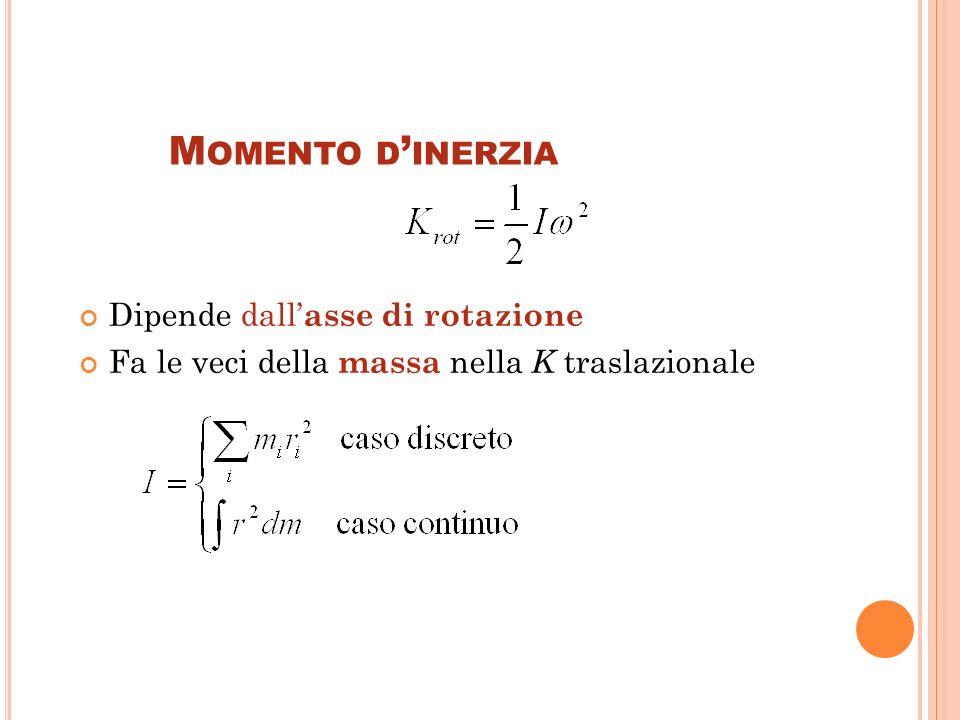 Momento d'inerzia Dipende dall'asse di rotazione