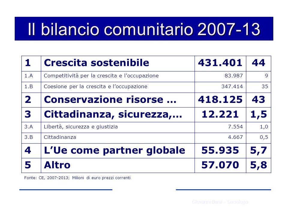 Il bilancio comunitario 2007-13